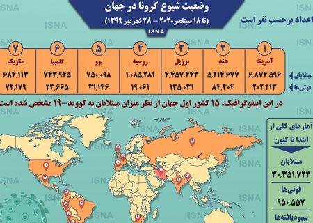 اینفوگرافیک / آمار کرونا در جهان تا ۲۸ شهریور