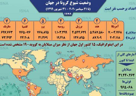 اینفوگرافیک / آمار کرونا در جهان تا ۳۱ شهریور