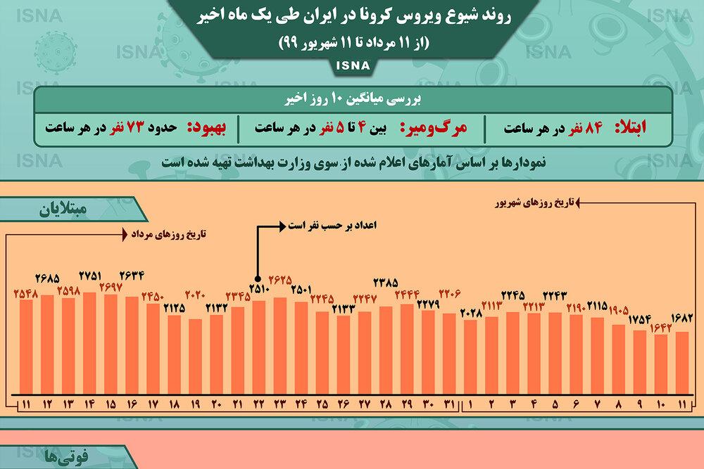 اینفوگرافیک / روند کرونا در ایران، از ۱۱ مرداد تا ۱۱ شهریور
