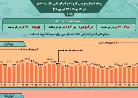 اینفوگرافیک / روند کرونا در ایران، از ۱۷ مرداد تا ۱۷ شهریور