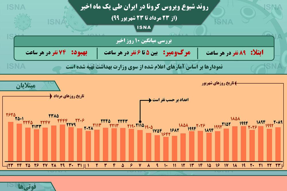 اینفوگرافیک / روند کرونا در ایران، از ۲۳ مرداد تا ۲۳ شهریور