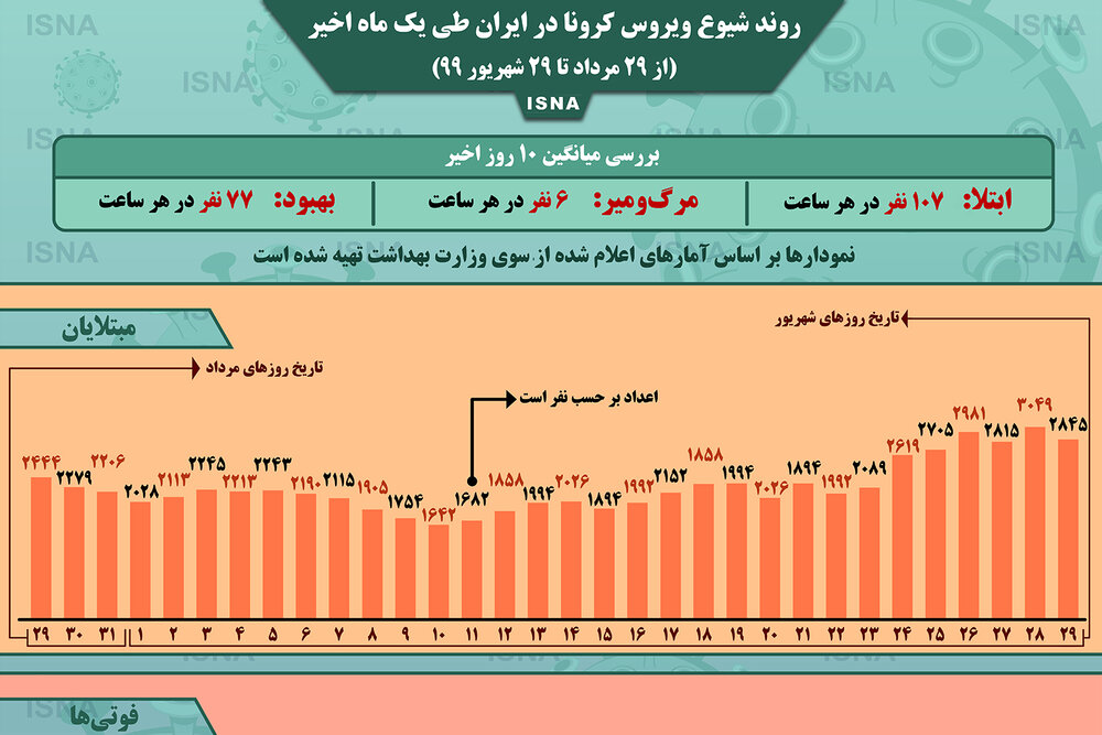 اینفوگرافیک / روند کرونا در ایران، از ۲۹ مرداد تا ۲۹ شهریور