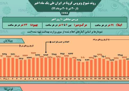 اینفوگرافیک / روند کرونا در ایران، از ۳۰ تیر تا ۳۰ مرداد