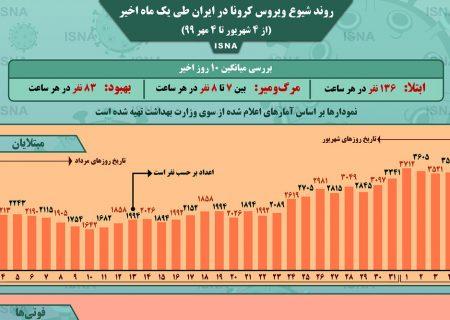 اینفوگرافیک / روند کرونا در ایران، از ۴ شهریور تا ۴ مهر