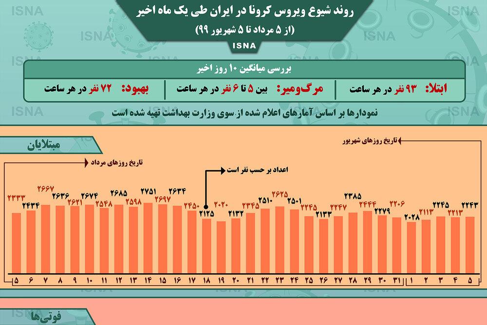 اینفوگرافیک / روند کرونا در ایران، از ۵ مرداد تا ۵ شهریور