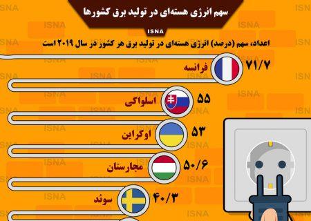 اینفوگرافیک / سهم انرژی هستهای در تولید برق کشورها