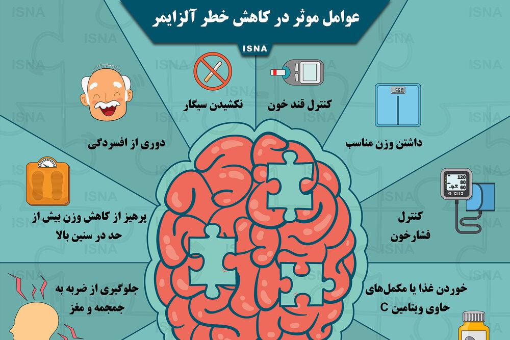 اینفوگرافیک / عوامل موثر در کاهش خطر آلزایمر