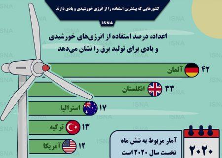 اینفوگرافیک / کشورهایی با بیشترین استفاده از انرژی خورشید و باد