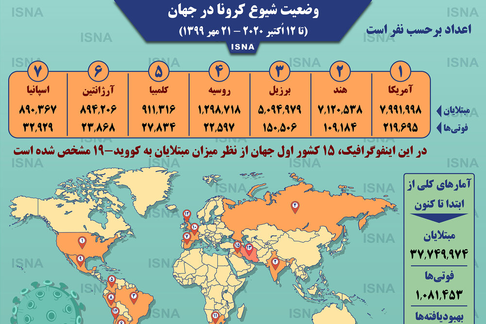 اینفوگرافیک / آمار کرونا در جهان تا ۲۱ مهر