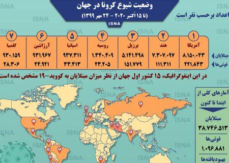 اینفوگرافیک / آمار کرونا در جهان تا ۲۴ مهر
