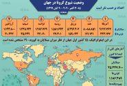 اینفوگرافیک / آمار کرونا در جهان تا ۹ آبان