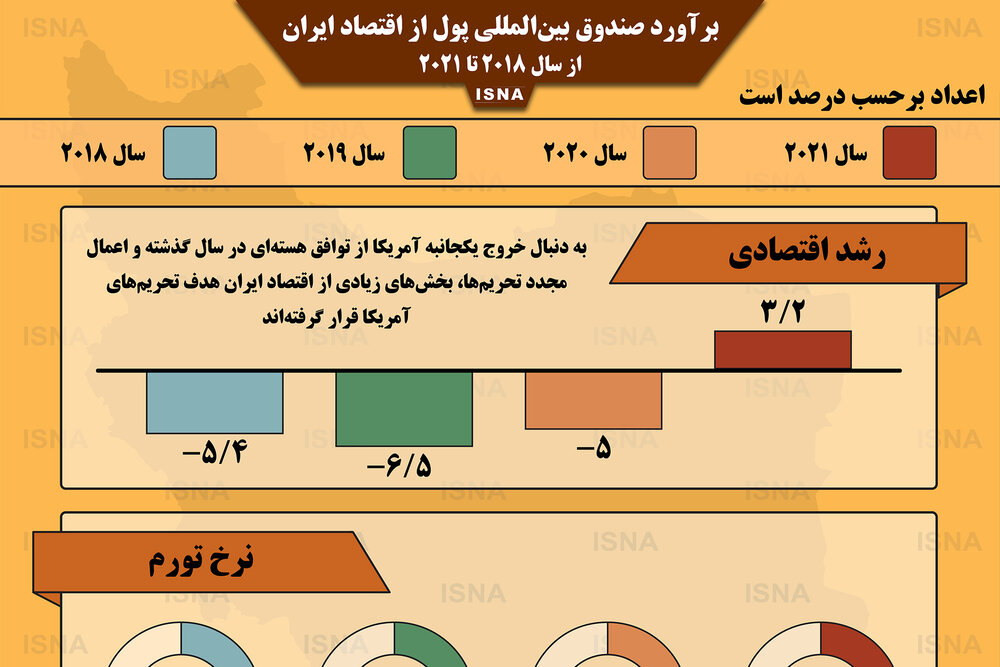 اینفوگرافیک / برآورد صندوق بینالمللی پول از اقتصاد ایران