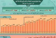اینفوگرافیک / روند کرونا در ایران، از ۱۰ شهریور تا ۱۰ مهر