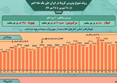اینفوگرافیک / روند کرونا در ایران، از ۲۸ شهریور تا ۲۸ مهر