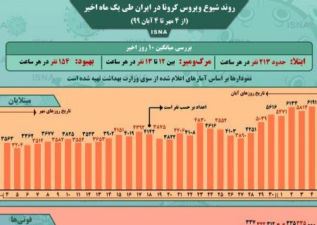 اینفوگرافیک / روند کرونا در ایران، از ۴ مهر تا ۴ آبان
