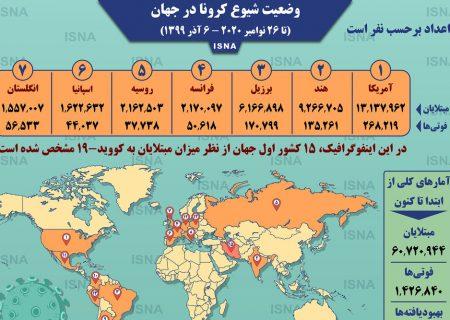 اینفوگرافیک / آمار کرونا در جهان تا ۶ آذر