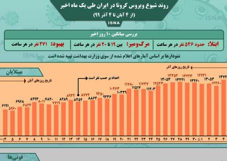 اینفوگرافیک / روند کرونا در ایران، از ۴ آبان تا ۴ آذر