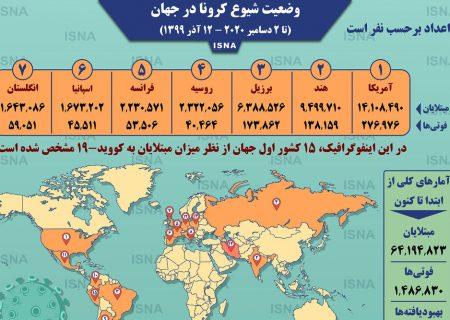 اینفوگرافیک / آمار کرونا در جهان تا ۱۲ آذر