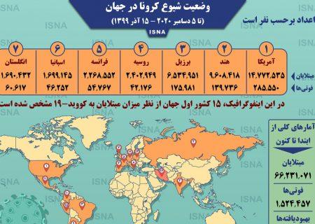 اینفوگرافیک / آمار کرونا در جهان تا ۱۵ آذر