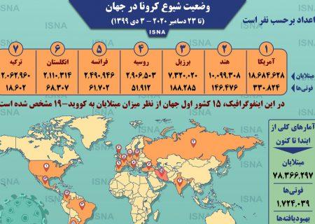 اینفوگرافیک / آمار کرونا در جهان تا ۳ دی