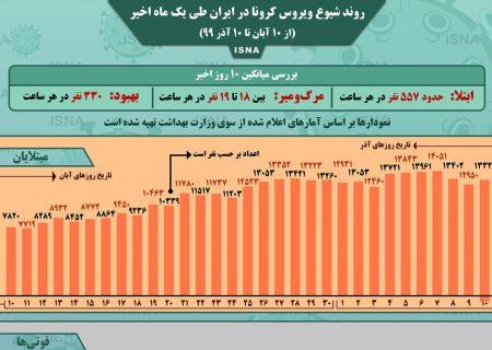 اینفوگرافیک / روند کرونا در ایران، از ۱۰ آبان تا ۱۰ آذر