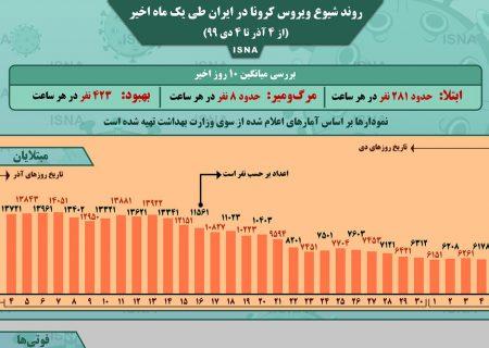 اینفوگرافیک / روند کرونا در ایران، از ۴ آذر تا ۴ دی