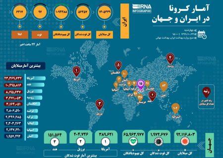 آمار کرونا در ایران و جهان ۱۳۹۹/۱۰/۲۴